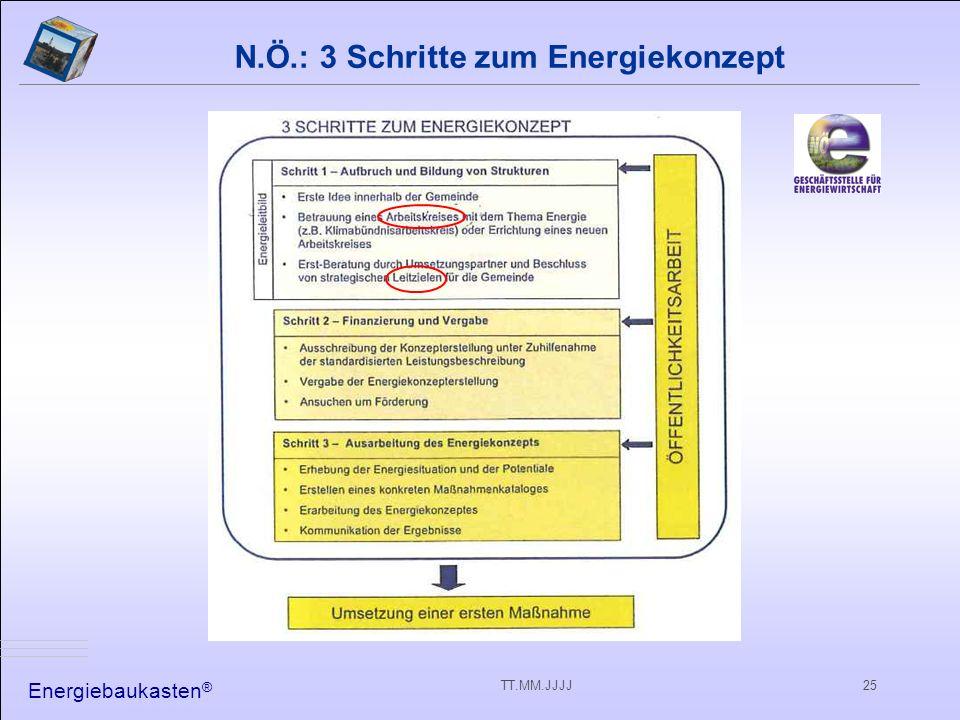 Energiebaukasten ® TT.MM.JJJJ25 N.Ö.: 3 Schritte zum Energiekonzept