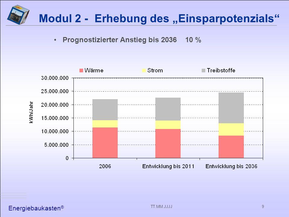 Energiebaukasten ® TT.MM.JJJJ9 Modul 2 - Erhebung des Einsparpotenzials Prognostizierter Anstieg bis 2036 10 %