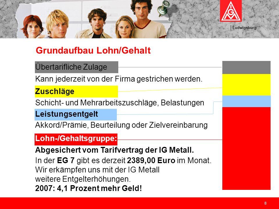 Ludwigsburg 8 Grundaufbau Lohn/Gehalt Übertarifliche Zulage Kann jederzeit von der Firma gestrichen werden. Zuschläge Schicht- und Mehrarbeitszuschläg