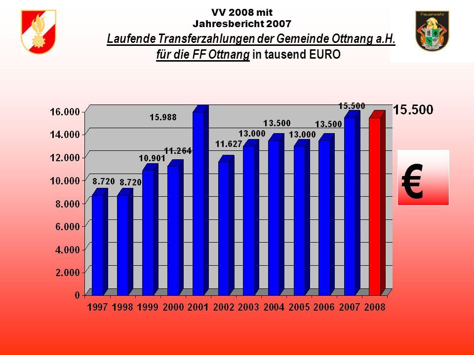 VV 2008 mit Jahresbericht 2007 Gesamteinsätze der Freiwilligen Feuerwehren in der Gemeinde Ottnang von 1996-2007 Stand: 21.