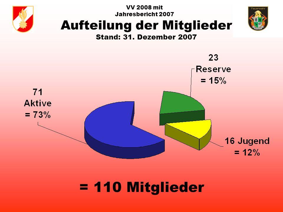 VV 2008 mit Jahresbericht 2007 Kamerad Ehren-Amtswalter Franz Wameseder am Montag, 14. Jänner 2008 im 55. Lebensjahr