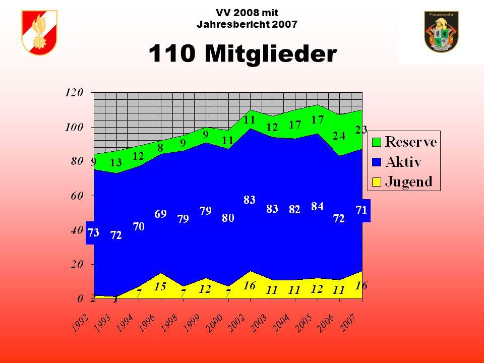 VV 2008 mit Jahresbericht 2007 Aufteilung der Mitglieder Stand: 31. Dezember 2007 = 110 Mitglieder