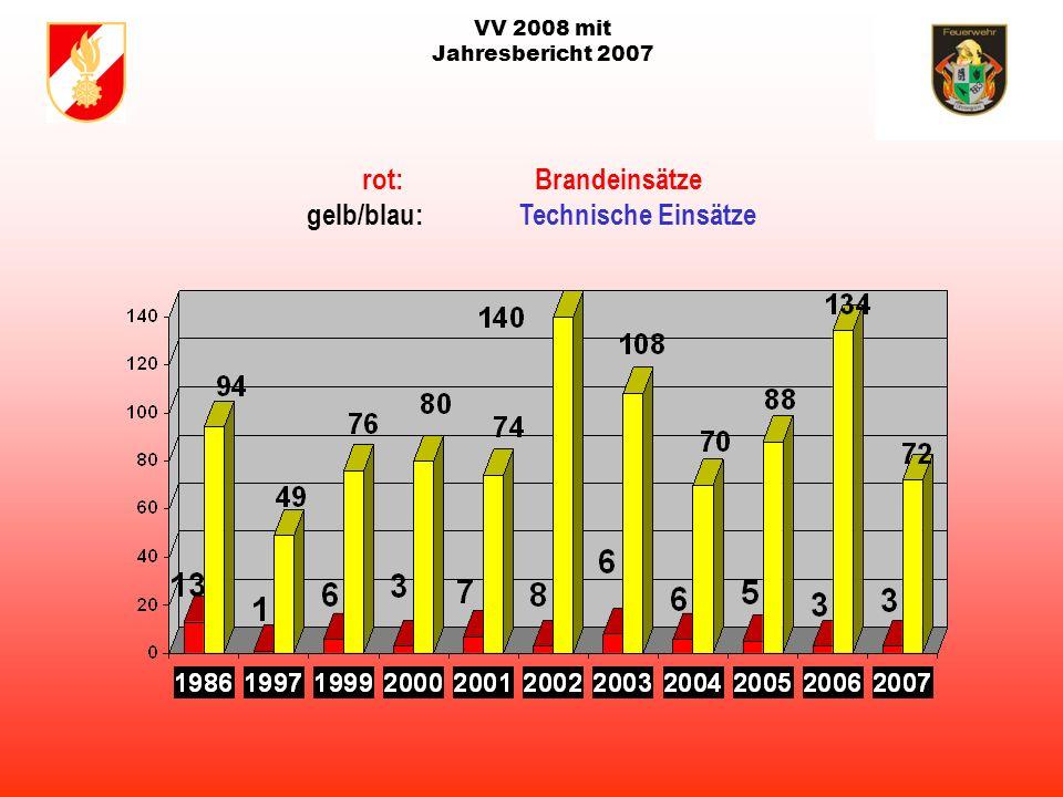 VV 2008 mit Jahresbericht 2007 110 Mitglieder