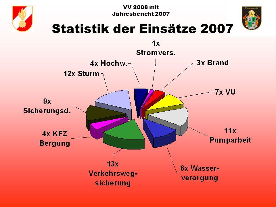 VV 2008 mit Jahresbericht 2007 rot: Brandeinsätze gelb/blau: Technische Einsätze
