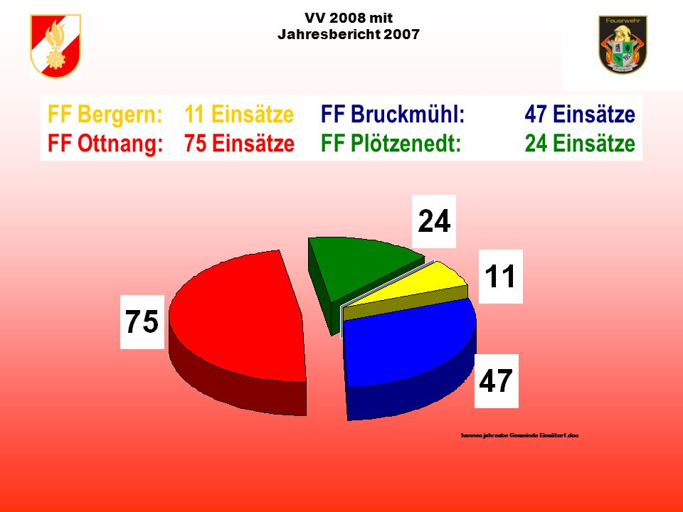 VV 2008 mit Jahresbericht 2007 Statistik der Einsätze 2007