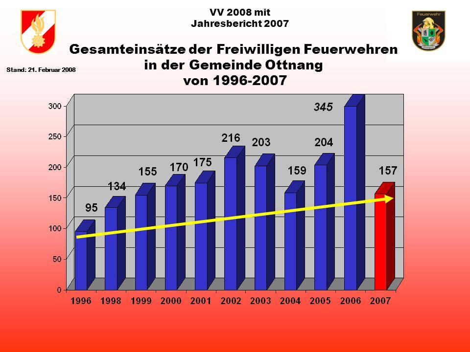 VV 2008 mit Jahresbericht 2007 hannes jahresbe Gemeinde Einsätze1.doc FF Bergern:11 Einsätze FF Bruckmühl:47 Einsätze FF Ottnang:75 EinsätzeFF Plötzenedt:24 Einsätze