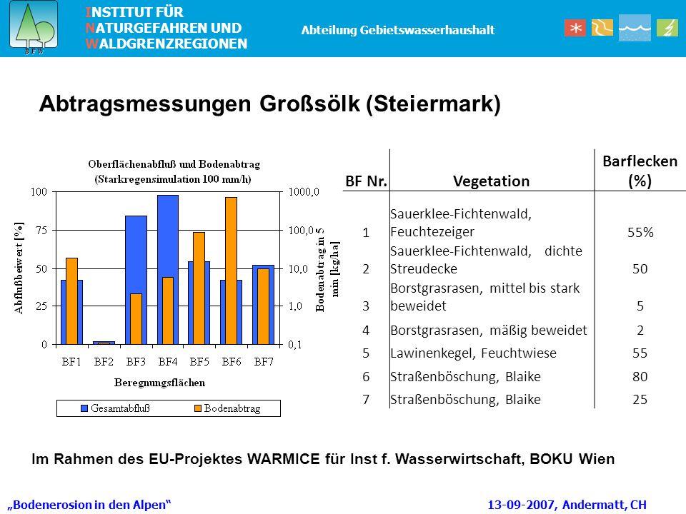 INSTITUT FÜR NATURGEFAHREN UND WALDGRENZREGIONEN B F W B F W Abteilung Gebietswasserhaushalt Bodenerosion in den Alpen 13-09-2007, Andermatt, CH Abtragsmessungen Großsölk (Steiermark) BF Nr.Vegetation Barflecken (%) 1 Sauerklee-Fichtenwald, Feuchtezeiger55% 2 Sauerklee-Fichtenwald, dichte Streudecke50 3 Borstgrasrasen, mittel bis stark beweidet5 4Borstgrasrasen, mäßig beweidet2 5Lawinenkegel, Feuchtwiese55 6Straßenböschung, Blaike80 7Straßenböschung, Blaike25 Im Rahmen des EU-Projektes WARMICE für Inst f.