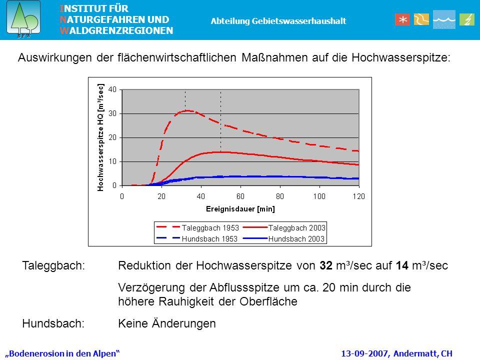INSTITUT FÜR NATURGEFAHREN UND WALDGRENZREGIONEN B F W B F W Abteilung Gebietswasserhaushalt Bodenerosion in den Alpen 13-09-2007, Andermatt, CH Auswirkungen der flächenwirtschaftlichen Maßnahmen auf die Hochwasserspitze: Taleggbach: Reduktion der Hochwasserspitze von 32 m³/sec auf 14 m³/sec Verzögerung der Abflussspitze um ca.