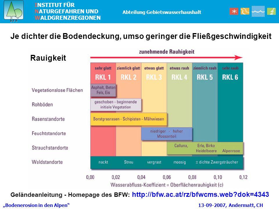 INSTITUT FÜR NATURGEFAHREN UND WALDGRENZREGIONEN B F W B F W Abteilung Gebietswasserhaushalt Rauigkeit Je dichter die Bodendeckung, umso geringer die Fließgeschwindigkeit Bodenerosion in den Alpen 13-09-2007, Andermatt, CH Geländeanleitung - Homepage des BFW: http://bfw.ac.at/rz/bfwcms.web?dok=4343