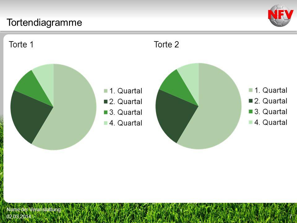 Und genau aus diesem Grunde hat der Niedersächsische Fußballverband sich die Förderung dieses Bereiches besonders auf seine Fahnen geschrieben.