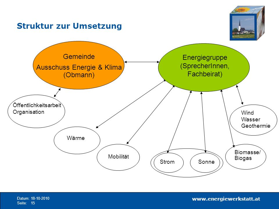www.energiewerkstatt.at Datum:18-10-2010 Seite:15 Struktur zur Umsetzung Gemeinde Ausschuss Energie & Klima (Obmann) Wärme Sonne Biomasse/ Biogas Ener