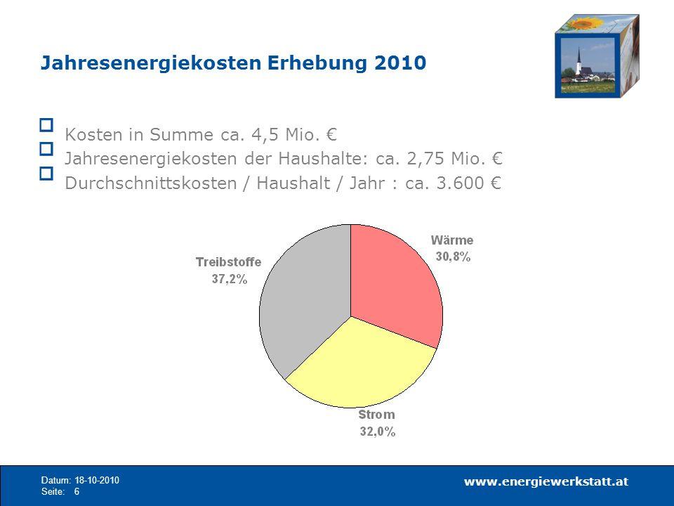 www.energiewerkstatt.at Datum:18-10-2010 Seite:6 Jahresenergiekosten Erhebung 2010 Kosten in Summe ca. 4,5 Mio. Jahresenergiekosten der Haushalte: ca.