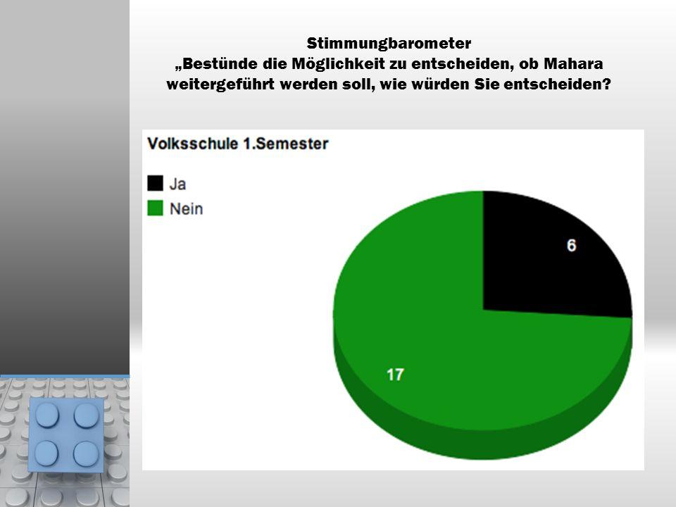 Stimmungbarometer Bestünde die Möglichkeit zu entscheiden, ob Mahara weitergeführt werden soll, wie würden Sie entscheiden?