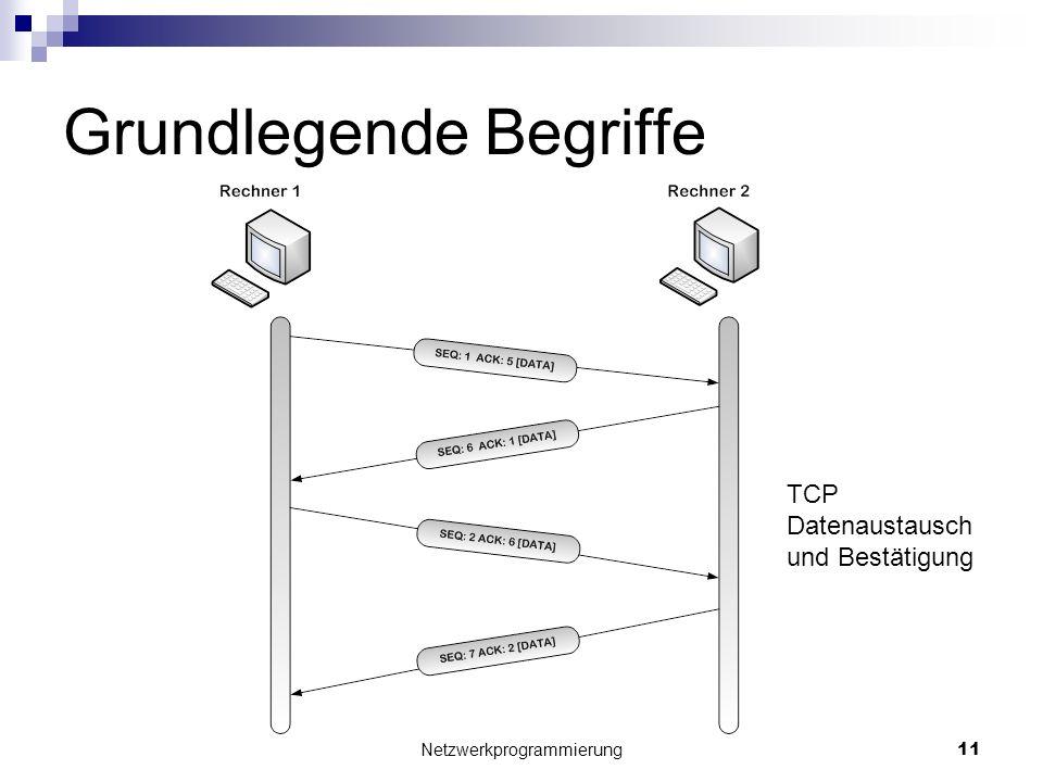 Grundlegende Begriffe Netzwerkprogrammierung 11 TCP Datenaustausch und Bestätigung