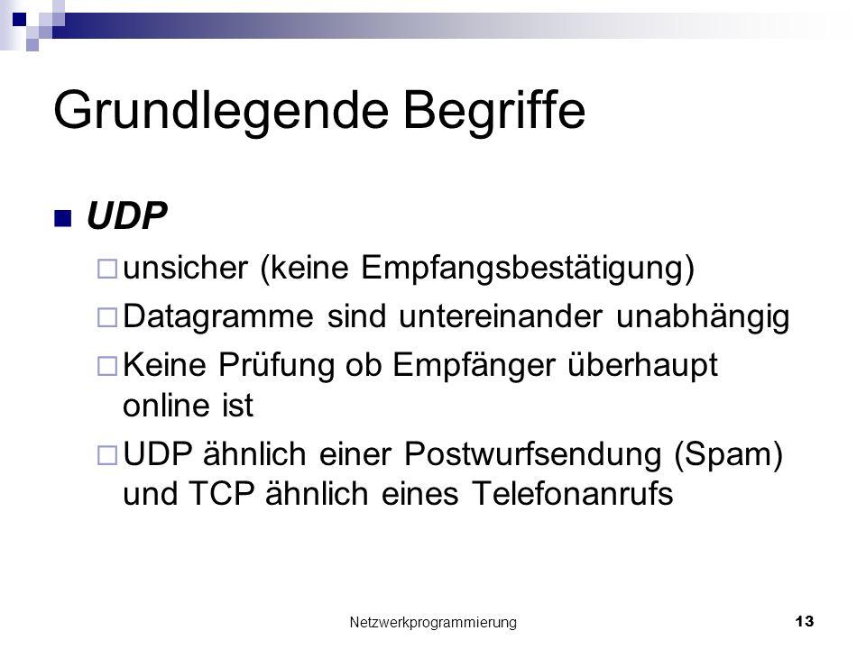 Grundlegende Begriffe UDP unsicher (keine Empfangsbestätigung) Datagramme sind untereinander unabhängig Keine Prüfung ob Empfänger überhaupt online is