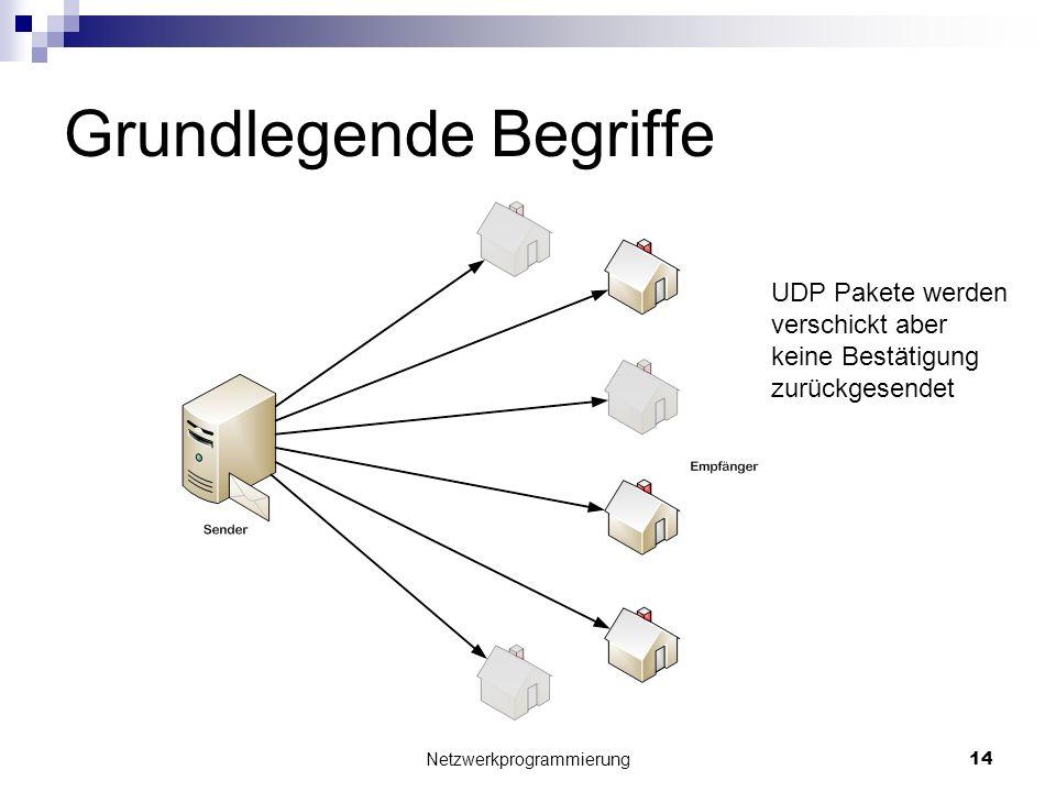 Grundlegende Begriffe Netzwerkprogrammierung 14 UDP Pakete werden verschickt aber keine Bestätigung zurückgesendet