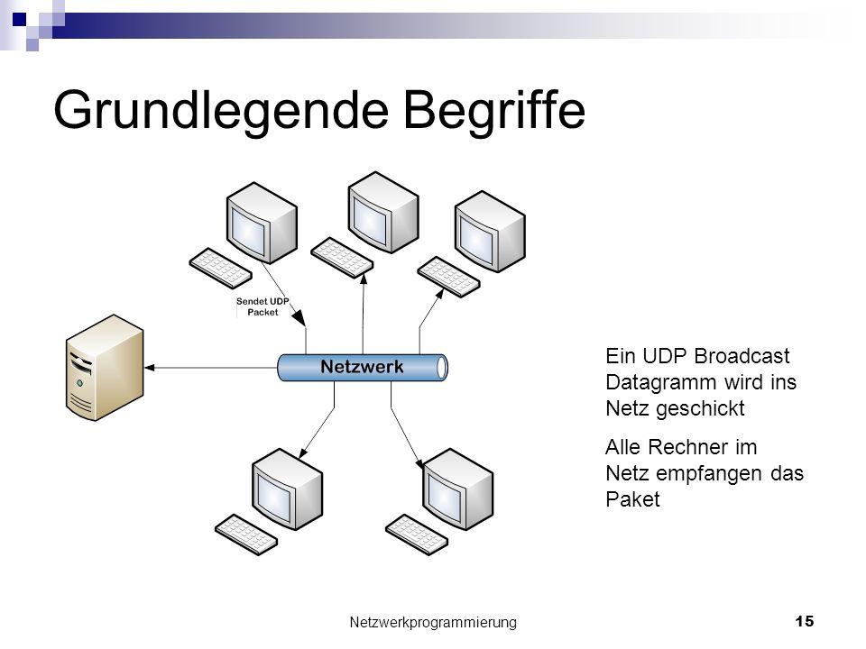 Grundlegende Begriffe Netzwerkprogrammierung 15 Ein UDP Broadcast Datagramm wird ins Netz geschickt Alle Rechner im Netz empfangen das Paket