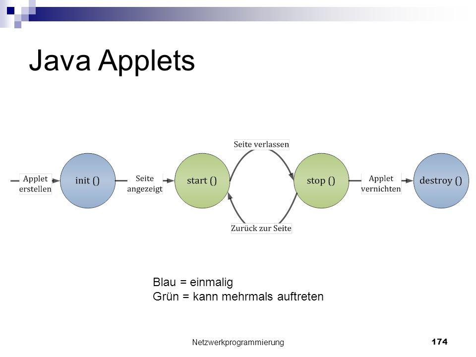 Java Applets Netzwerkprogrammierung 174 Blau = einmalig Grün = kann mehrmals auftreten