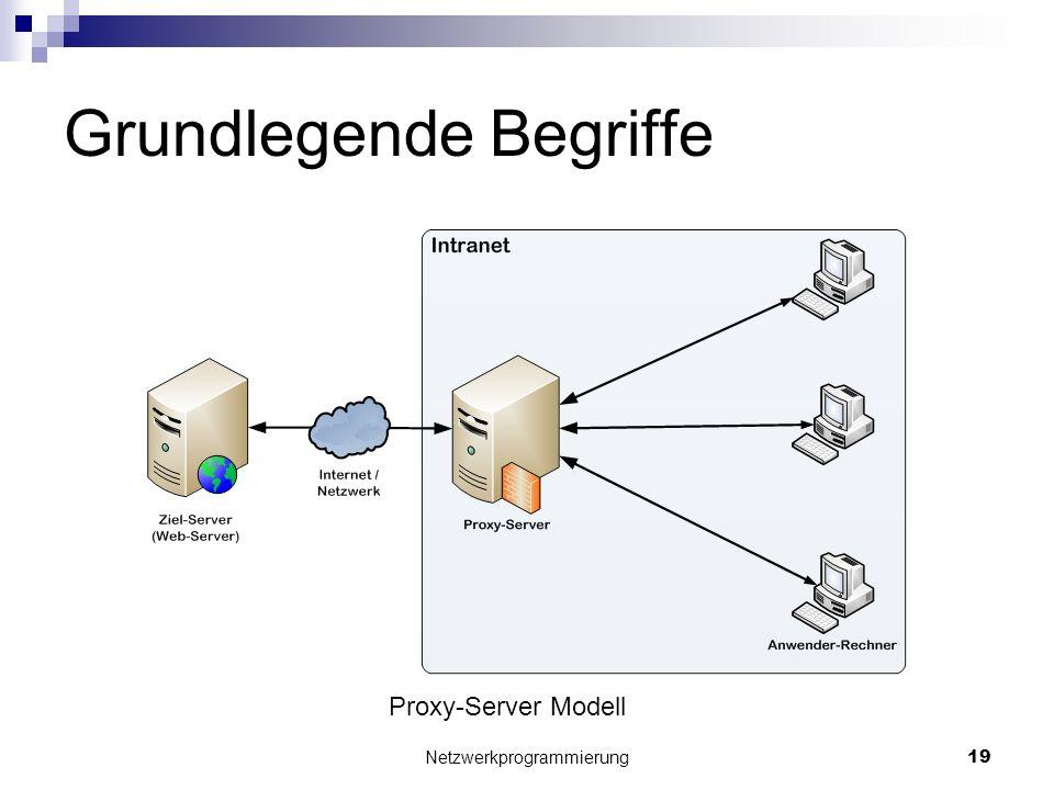 Grundlegende Begriffe Netzwerkprogrammierung 19 Proxy-Server Modell
