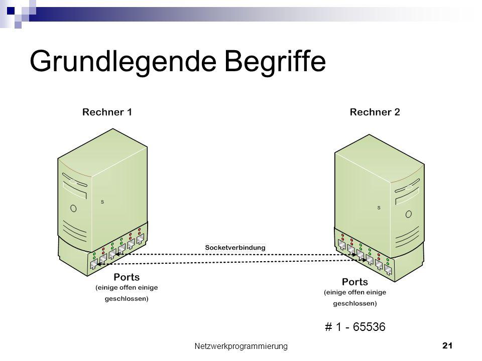 Grundlegende Begriffe Netzwerkprogrammierung 21 # 1 - 65536