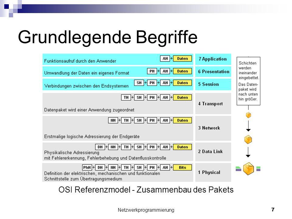 Grundlegende Begriffe OSI Referenzmodel - Zusammenbau des Pakets Netzwerkprogrammierung 7