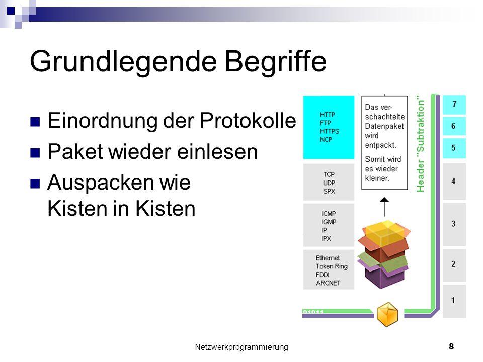 Grundlegende Begriffe Einordnung der Protokolle Paket wieder einlesen Auspacken wie Kisten in Kisten Netzwerkprogrammierung 8