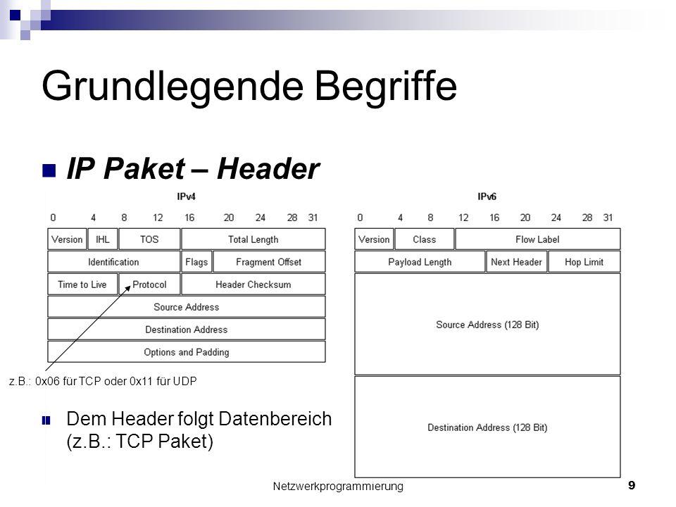 Grundlegende Begriffe IP Paket – Header Dem Header folgt Datenbereich (z.B.: TCP Paket) Netzwerkprogrammierung 9 z.B.: 0x06 für TCP oder 0x11 für UDP