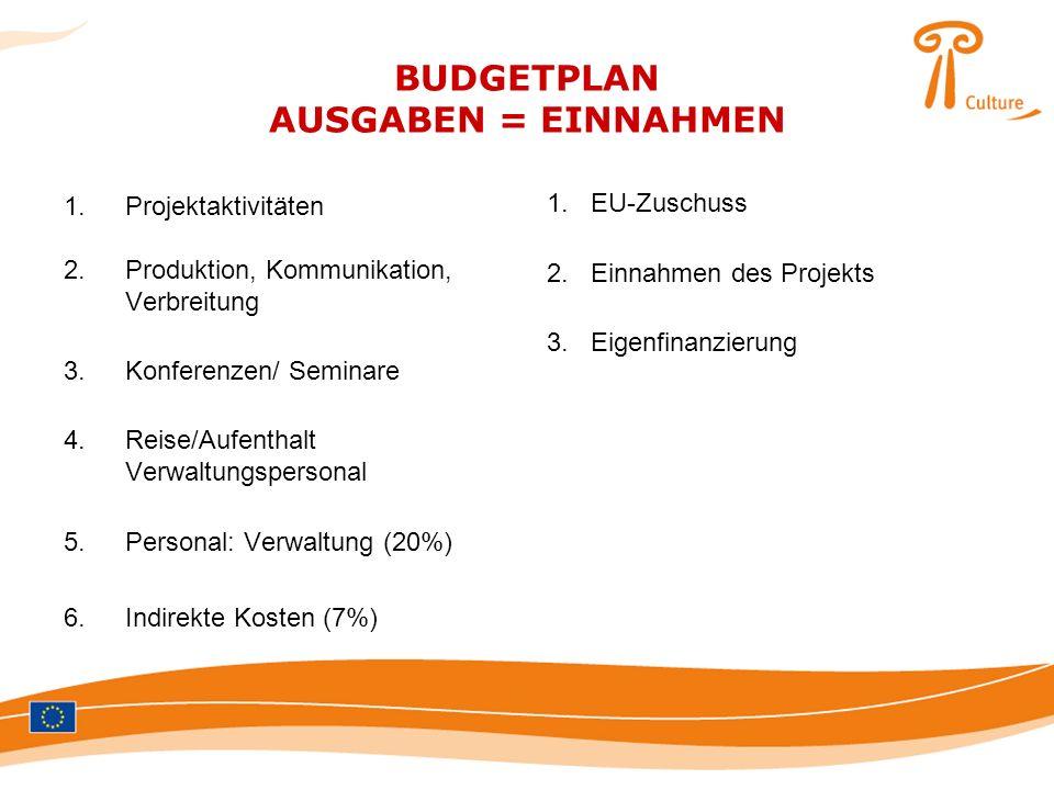 BUDGETPLAN AUSGABEN = EINNAHMEN 1.Projektaktivitäten 2.Produktion, Kommunikation, Verbreitung 3.Konferenzen/ Seminare 4.Reise/Aufenthalt Verwaltungspe