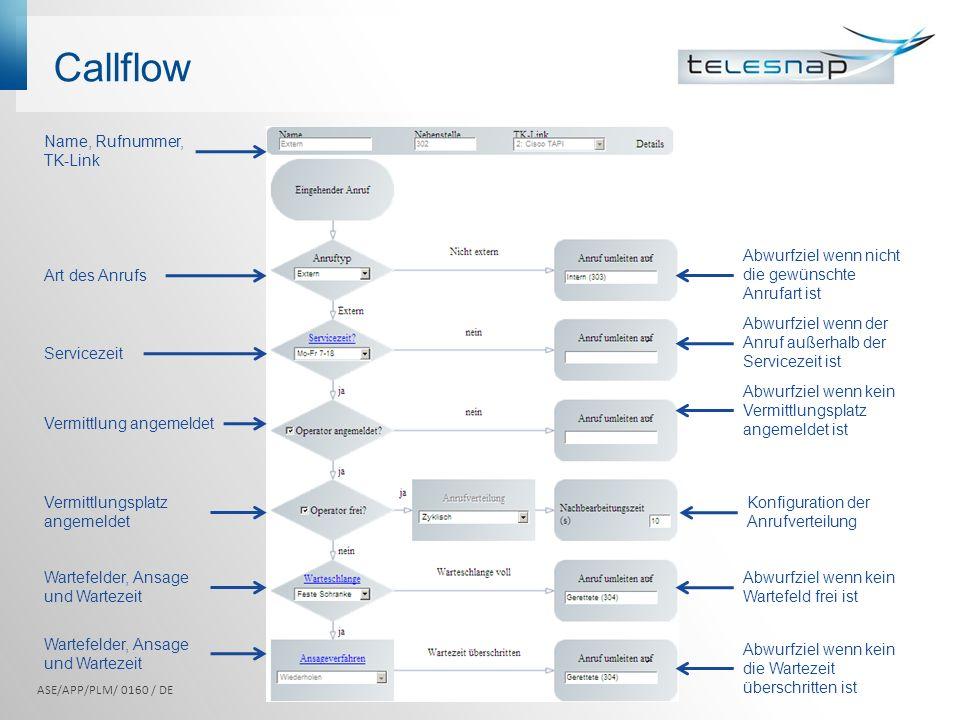 Callflow ASE/APP/PLM/ 0160 / DE Name, Rufnummer, TK-Link Art des Anrufs Servicezeit Vermittlung angemeldet Wartefelder, Ansage und Wartezeit Abwurfzie