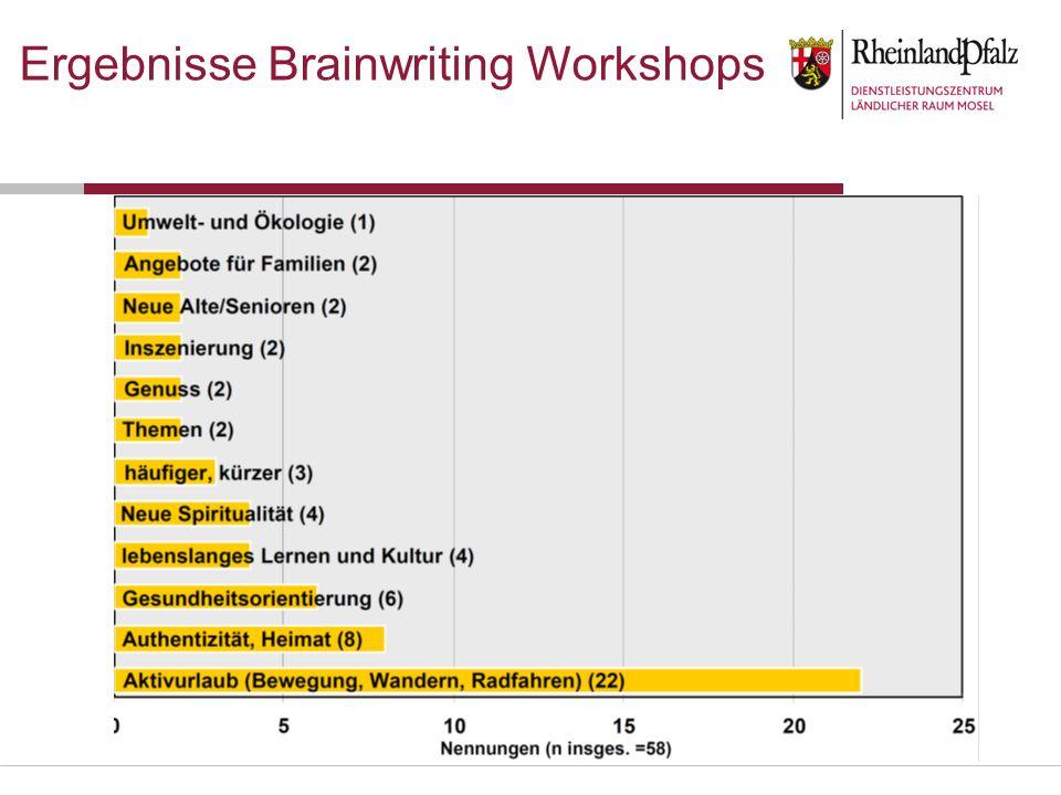 Ergebnisse Brainwriting Workshops