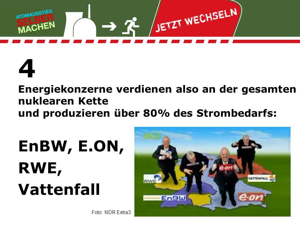 4 Energiekonzerne verdienen also an der gesamten nuklearen Kette und produzieren über 80% des Strombedarfs: EnBW, E.ON, RWE, Vattenfall Foto: NDR Extr