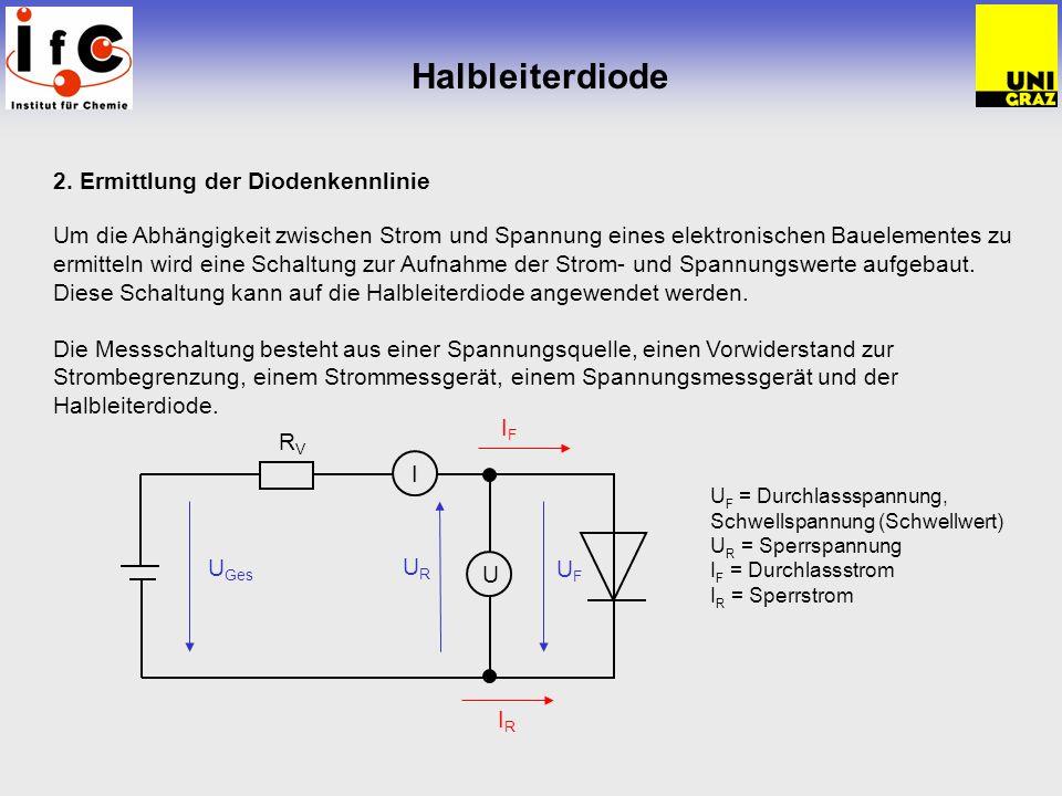 Halbleiterdiode 2. Ermittlung der Diodenkennlinie Um die Abhängigkeit zwischen Strom und Spannung eines elektronischen Bauelementes zu ermitteln wird