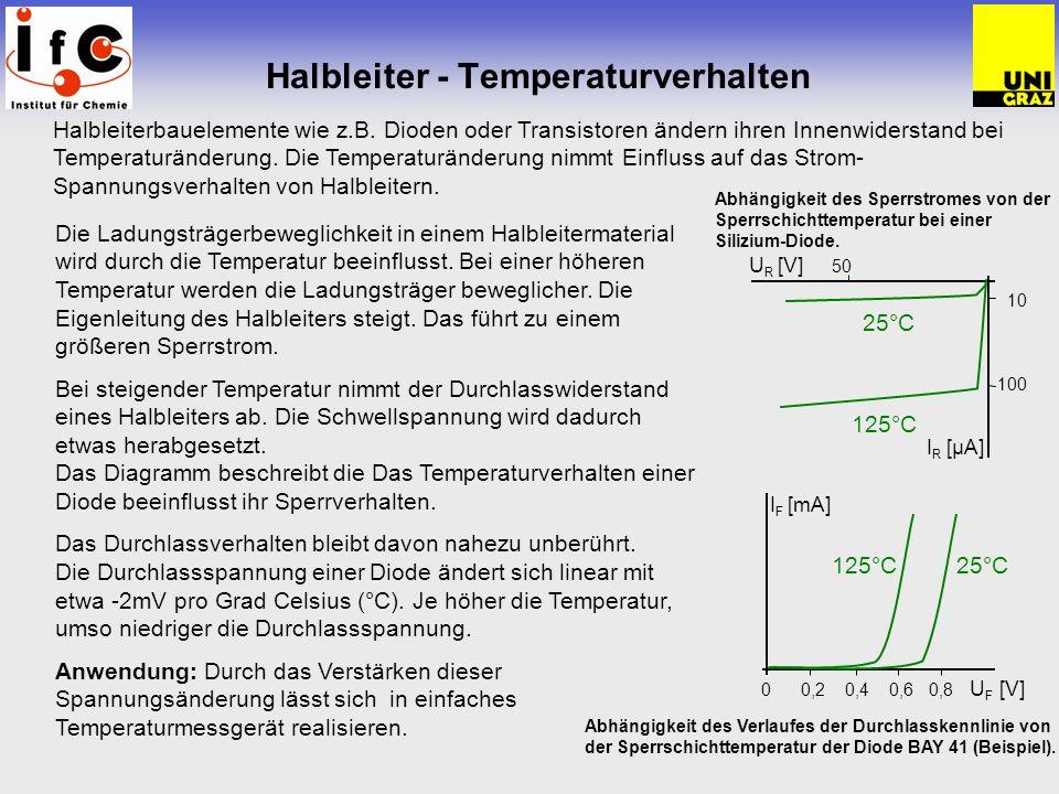 Halbleiter - Temperaturverhalten Halbleiterbauelemente wie z.B. Dioden oder Transistoren ändern ihren Innenwiderstand bei Temperaturänderung. Die Temp