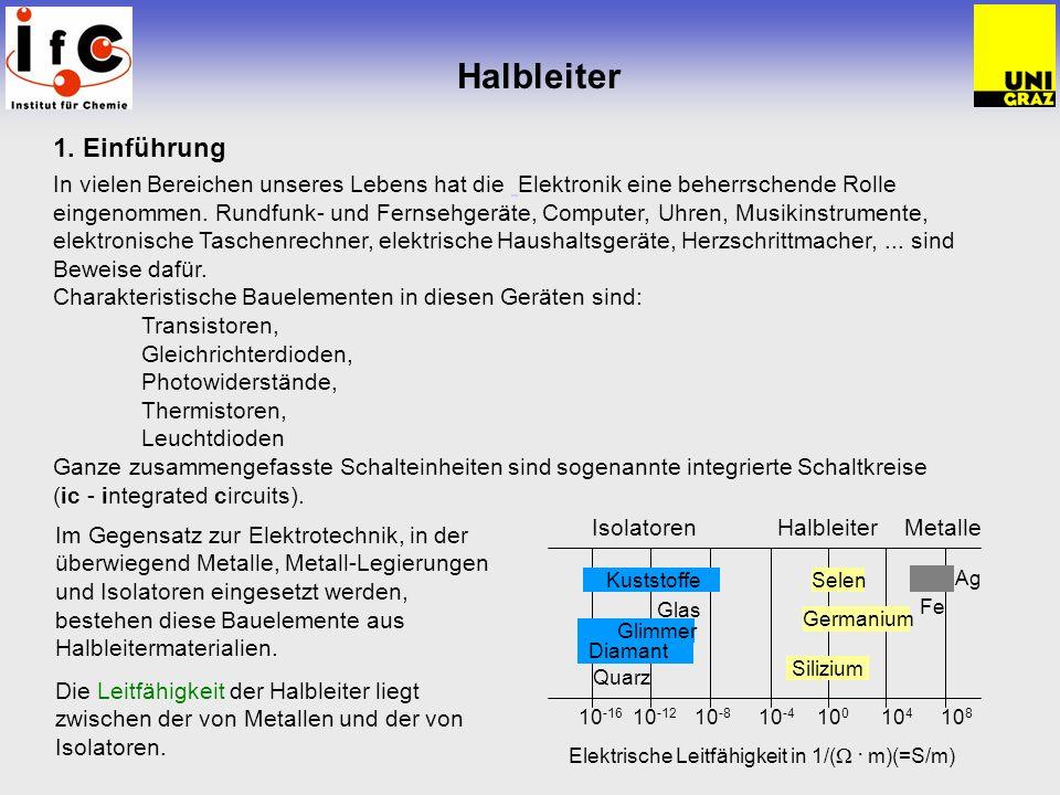Halbleiter – Aufbau 1.1.Halbleiter Das bekannteste Halbleitermaterial ist Silizium(Si).