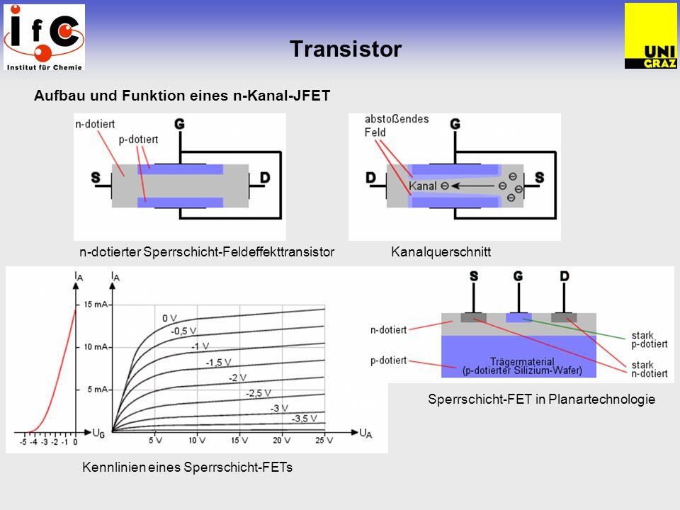 Transistor Aufbau und Funktion eines n-Kanal-JFET n-dotierter Sperrschicht-Feldeffekttransistor Kanalquerschnitt Kennlinien eines Sperrschicht-FETs Sp