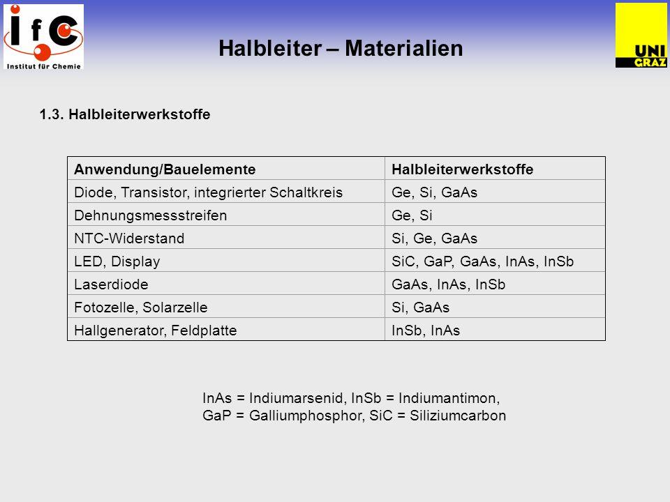 Halbleiter – Materialien 1.3. Halbleiterwerkstoffe Anwendung/BauelementeHalbleiterwerkstoffe Diode, Transistor, integrierter SchaltkreisGe, Si, GaAs D