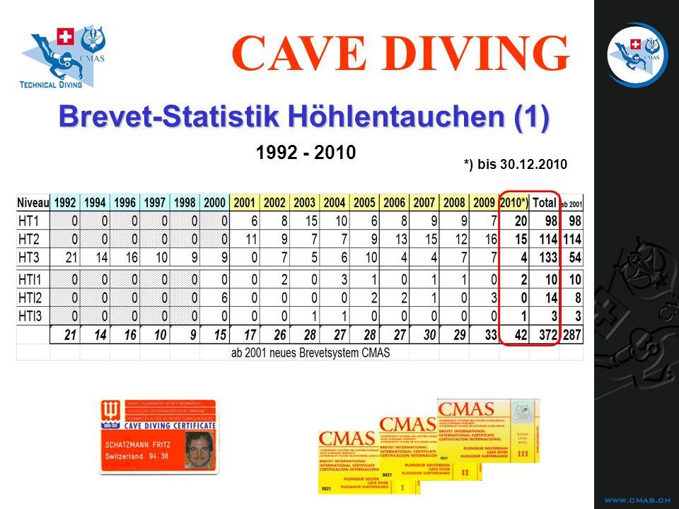 CAVE DIVING Es muss NICHT so enden.... Double fatality at Piccaninnie Ponds (AU), 1984