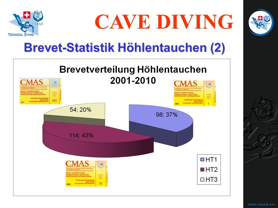 CAVE DIVING Instruktoren-Weiterbildung 2010 Cavern Instructor : Yoska Beyer, PADI OW Instructor, Luxemburg Cavern Instructor : Daniel Robert, M***, ROM Cave Diving Staff Instructor : Walti Gallmann, M**, DRS