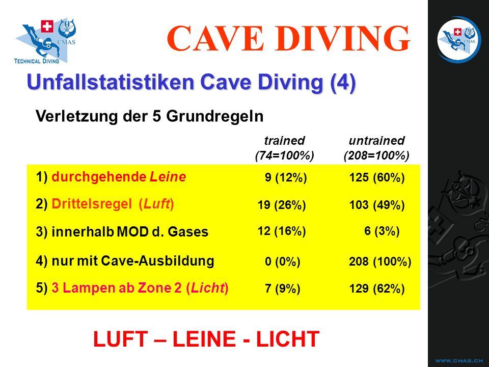 CAVE DIVING Unfallstatistiken Cave Diving (4) Verletzung der 5 Grundregeln 1) durchgehende Leine 2) Drittelsregel (Luft) 3) innerhalb MOD d. Gases 4)