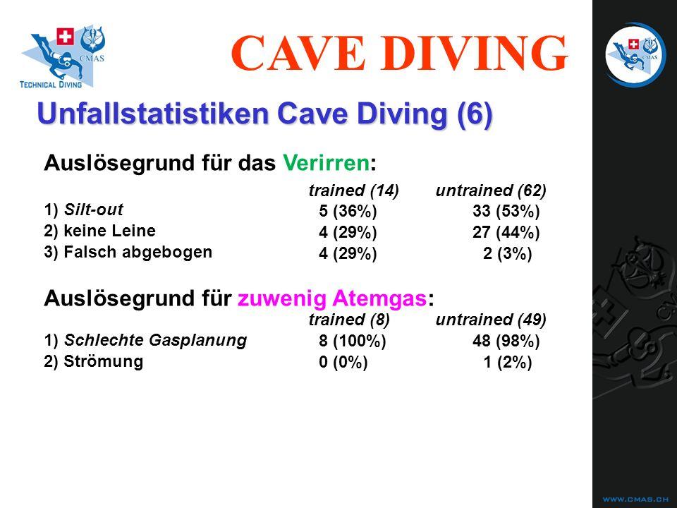 CAVE DIVING Unfallstatistiken Cave Diving (6) Auslösegrund für das Verirren: 1) Silt-out 5 (36%)33 (53%) 2) keine Leine 4 (29%)27 (44%) Auslösegrund f