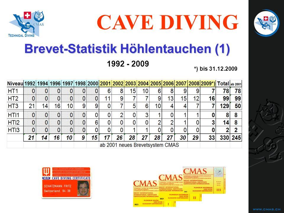 CAVE DIVING Brevet-Statistik Höhlentauchen (1) 1992 - 2009 *) bis 31.12.2009