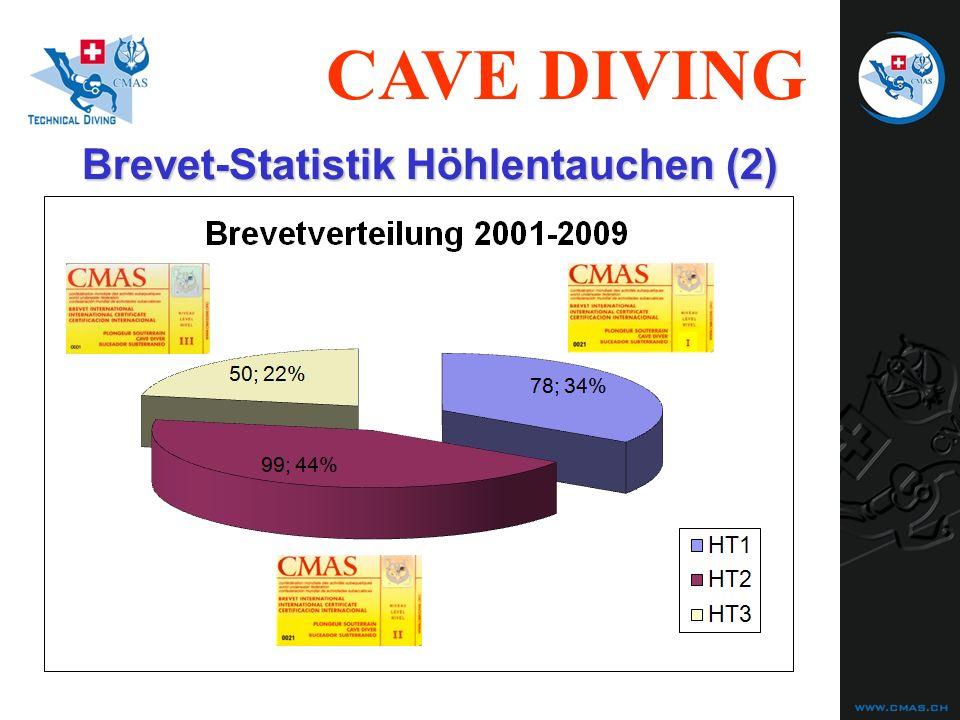 CAVE DIVING Unfallstatistiken Cave Diving (8) Pro Memoria die 5 Grundregeln: 2) Tauche nie in einer Grotte oder Höhle ohne eine DURCHGEHENDE LEINE vom Eingang her 3) Halte dich strikte an die DRITTELSREGEL als MINIMALREGEL bei der Gaseinteilung 5) Respektiere strikt die EINSATZGRENZEN (MinOD und MOD) der von dir verwendeten ATEMGASE.