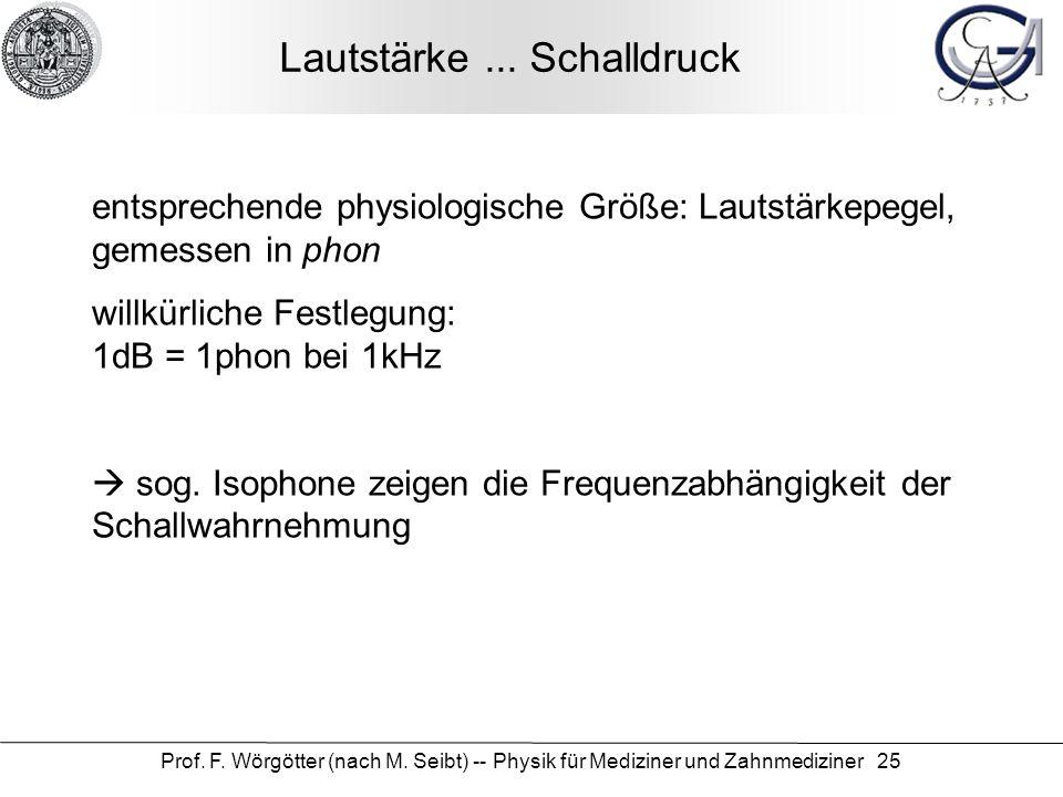 Prof. F. Wörgötter (nach M. Seibt) -- Physik für Mediziner und Zahnmediziner 25 Lautstärke... Schalldruck entsprechende physiologische Größe: Lautstär