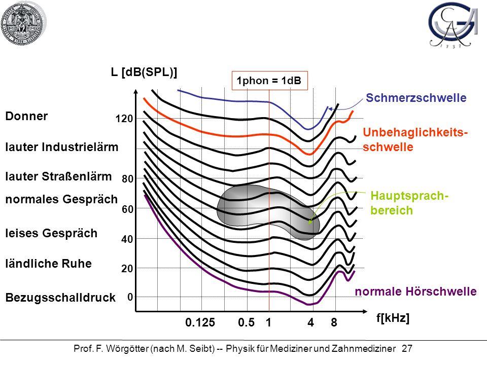 Prof. F. Wörgötter (nach M. Seibt) -- Physik für Mediziner und Zahnmediziner 27 Schmerzschwelle Unbehaglichkeits- schwelle Hauptsprach- bereich normal