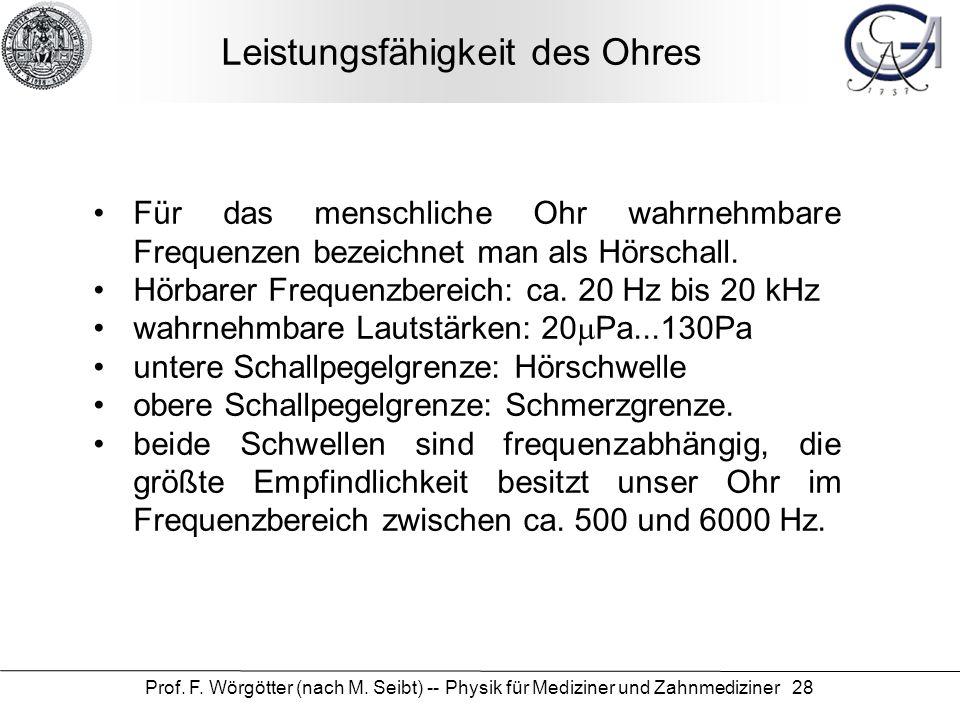 Prof. F. Wörgötter (nach M. Seibt) -- Physik für Mediziner und Zahnmediziner 28 Leistungsfähigkeit des Ohres Für das menschliche Ohr wahrnehmbare Freq