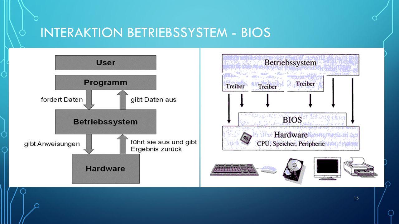 INTERAKTION BETRIEBSSYSTEM - BIOS 15