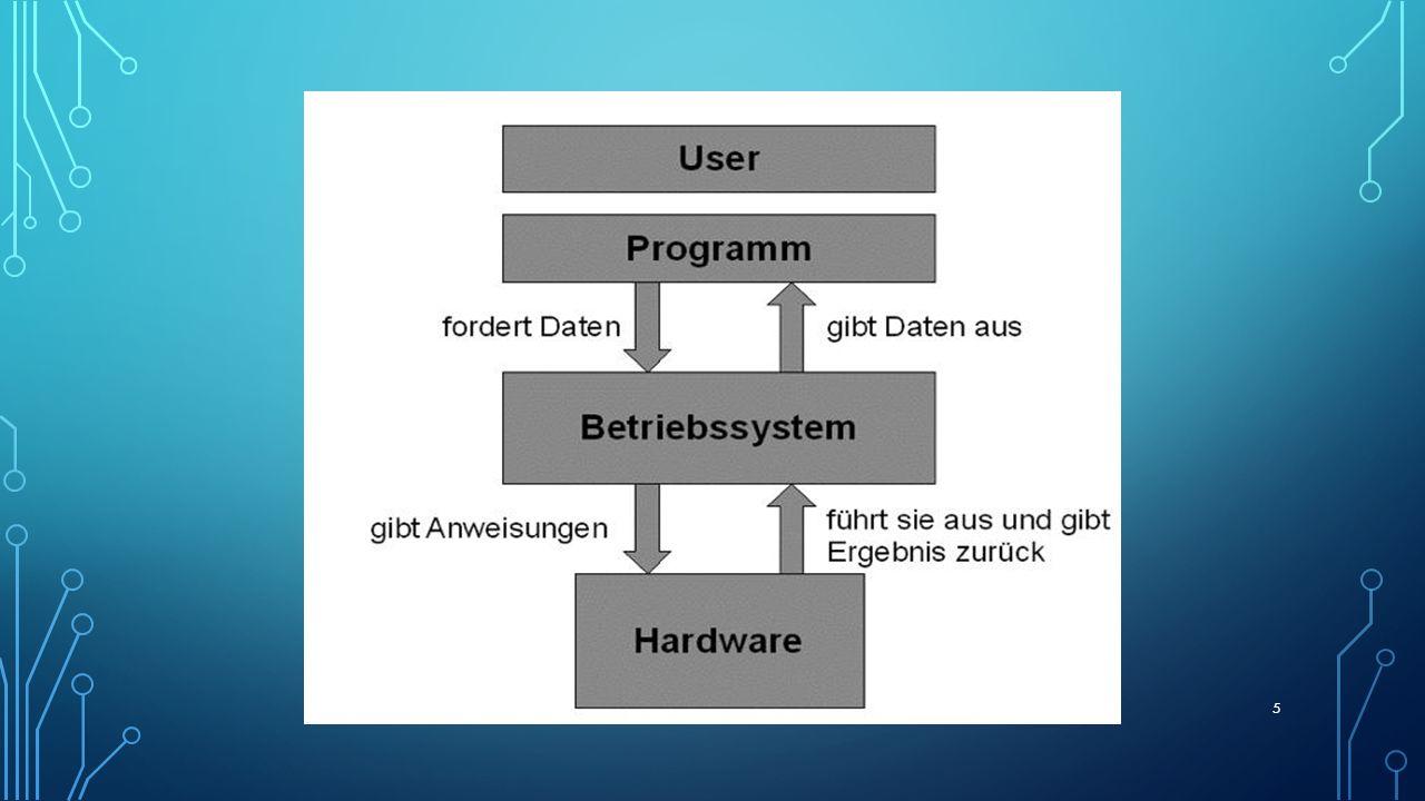 BESTANDTEILE DES BETRIEBSSYSTEMS Kernel (deutsch: Kern): verwaltet die Hardware Systemprogrammen, die dem Start des Betriebssystems und dessen Konfiguration dienen.