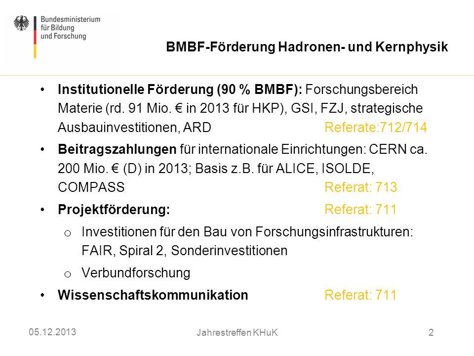 BMBF-Förderung Hadronen- und Kernphysik Institutionelle Förderung (90 % BMBF): Forschungsbereich Materie (rd. 91 Mio. in 2013 für HKP), GSI, FZJ, stra