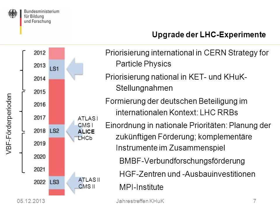 Priorisierung international in CERN Strategy for Particle Physics Priorisierung national in KET- und KHuK- Stellungnahmen Formierung der deutschen Bet