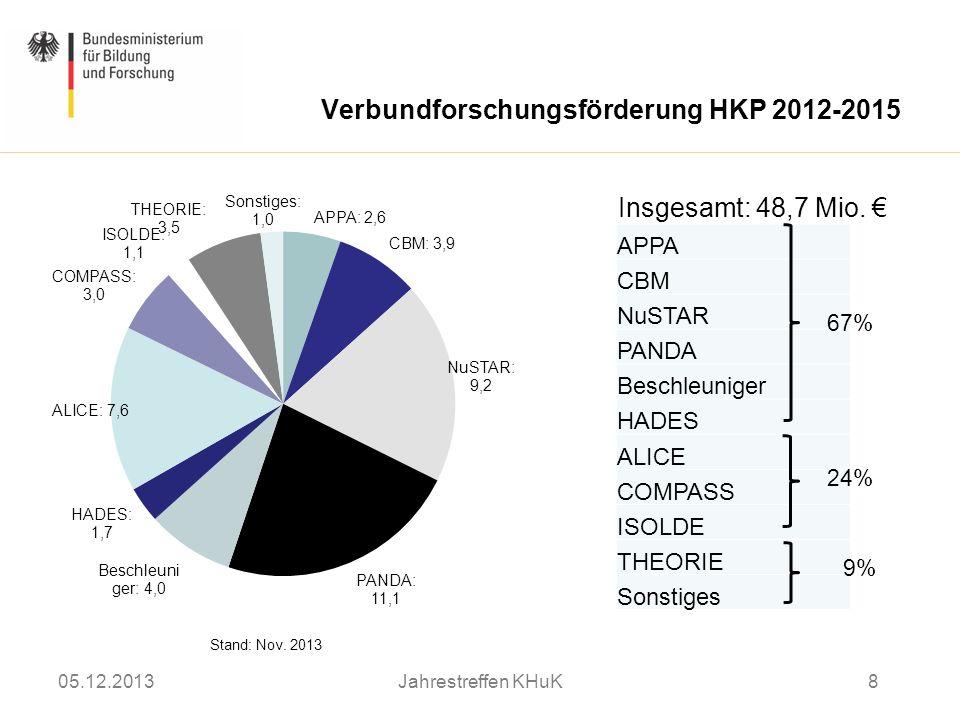 APPA CBM NuSTAR PANDA Beschleuniger HADES ALICE COMPASS ISOLDE THEORIE Sonstiges 67% 24% 9% Insgesamt: 48,7 Mio. Stand: Nov. 2013 Verbundforschungsför